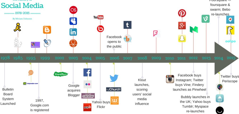 from sixdegrees com to facebook the rise of social networking sites The development of social media started off with simple platforms such as sixdegrees  rise of the networking sites  social media sites such as facebook and.
