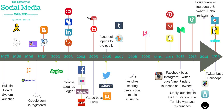 history of social media part i