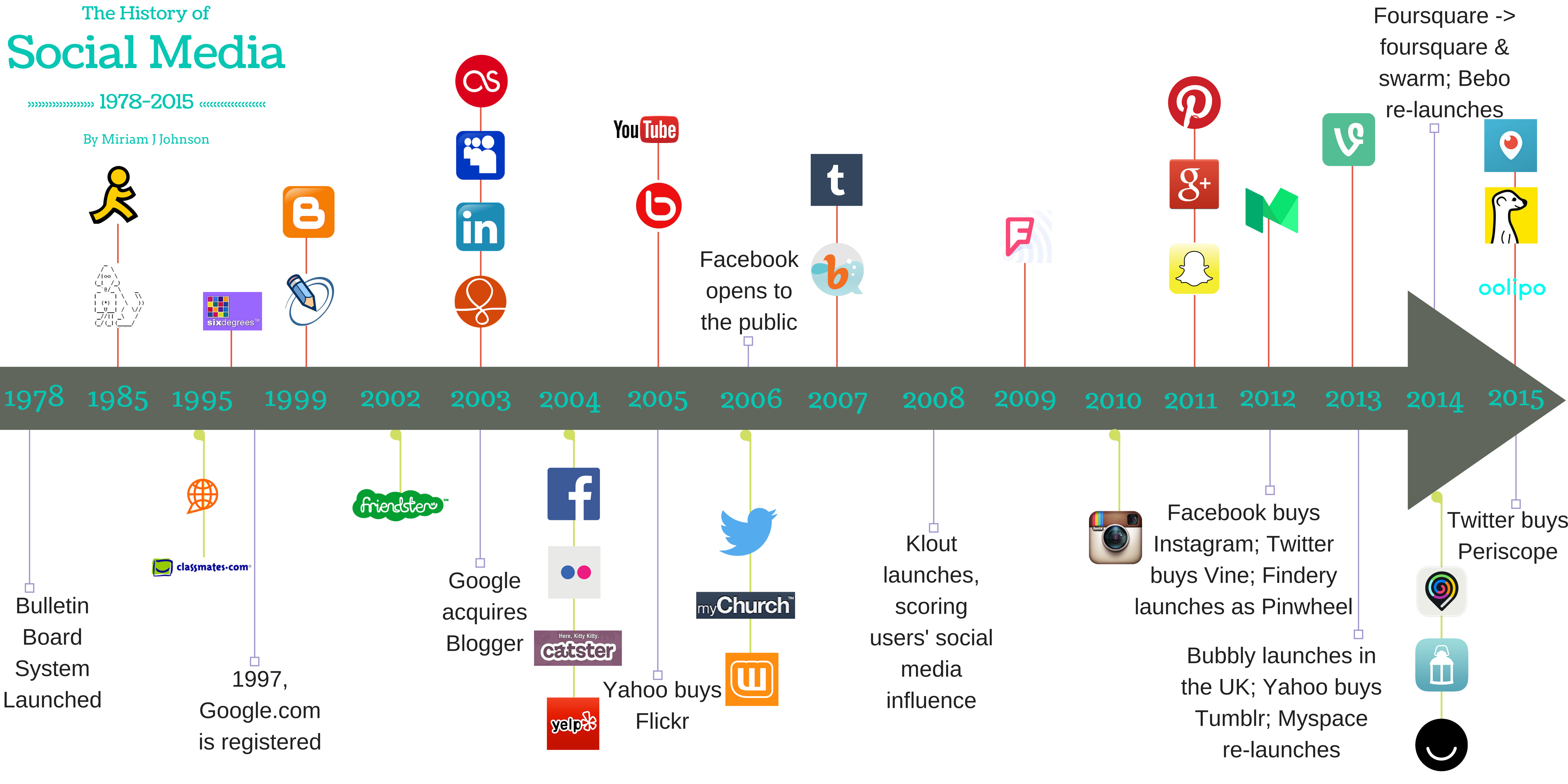 a history of technological development of internet A brief history of the internet over the past 20 years and the role of the world wide web by felicity sheppard , staff updated may 27, 2014 19:55:28.