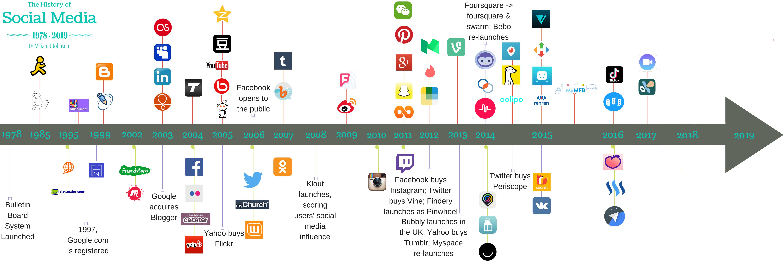 social media timeline 2019